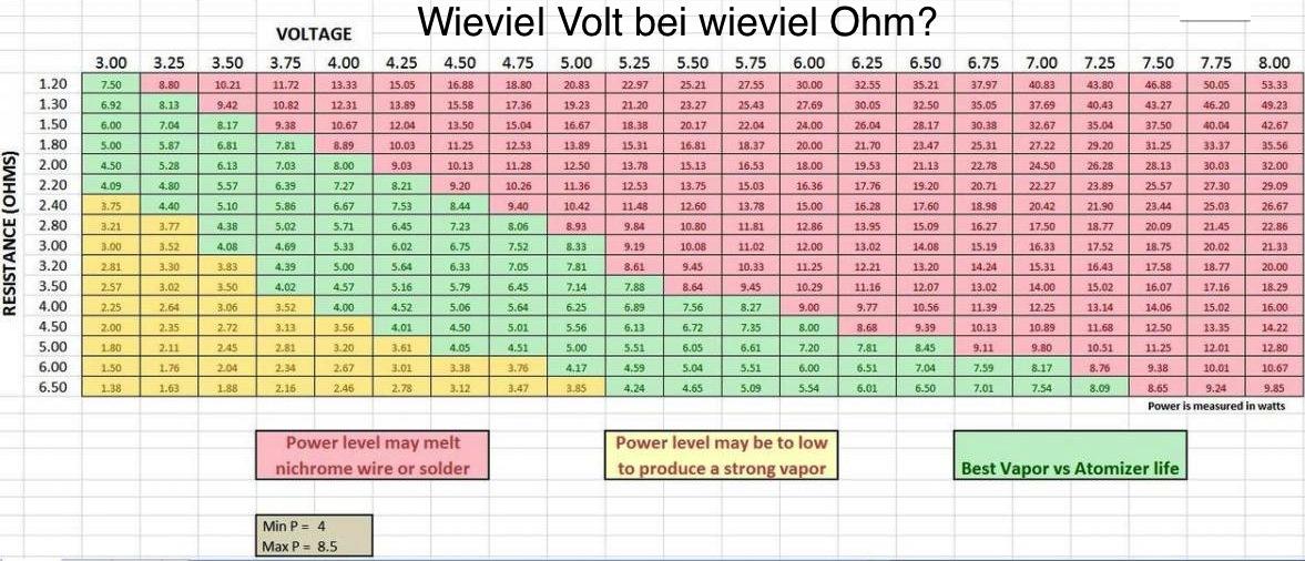Ohm-Volt_Tabelle_klein